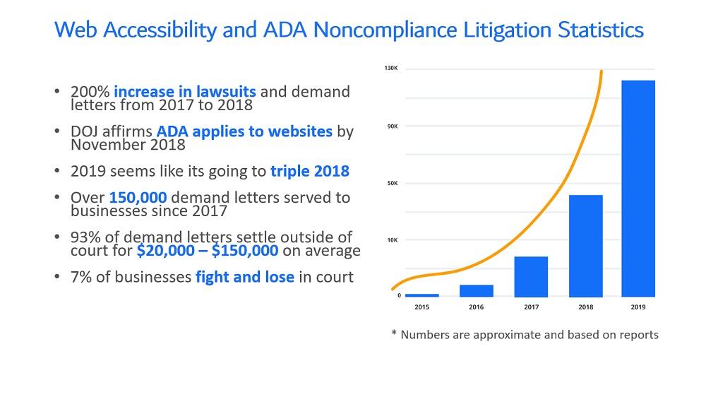 Web Accessibility and ADA Noncompliance Litigation Statistics_Neo Design Concepts LLC